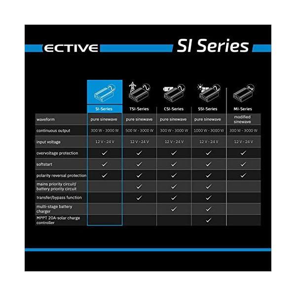 517EJsOzJ4L ECTIVE 300W 12V zu 230V Sinus-Wechselrichter SI 3 mit reiner Sinuswelle in 7 Varianten