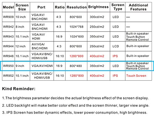 TOGUARD 9 inch Monitor Ultrathin HD 1024 * 600 Color Sreen Security CCTV  Monitor Touch Buttons Video and Audio 16:9 LED Display Screen with Remote