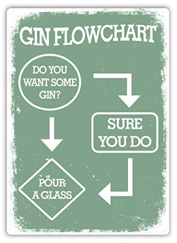 Amazon Gin Flowchart Green Metal Wall Sign Plaque Art