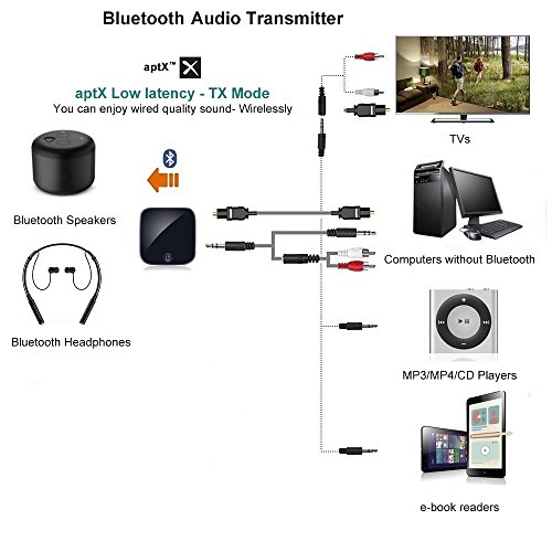 Giveet 2-in-1 Bluetooth Transmitter Receiver Digital Optical Toslink and 3.5mm Wireless Audio Adapter for TV Home Car Stereo System, Bluetooth 4.1, A2DP, aptX LL(2 Devices Simultaneously) by Giveet (Image #3)