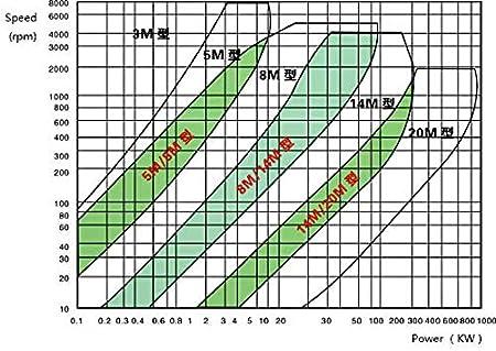 FidgetFidget HTD 5M-36T-21W 5-20mm 1//4 1//2 Bore Pitch-5mm Synchronous Timing Belt Pulley 5mm