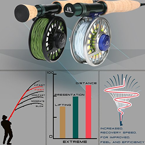 Fly Rods Graphite. M MAXIMUMCATCH Maxcatch Extreme Fly Rod Graphite 4-Piece Fly Fishing Rod (Size: 3wt, 4wt, 5wt, 6wt, 8wt) (Green, 9ft 5weight)