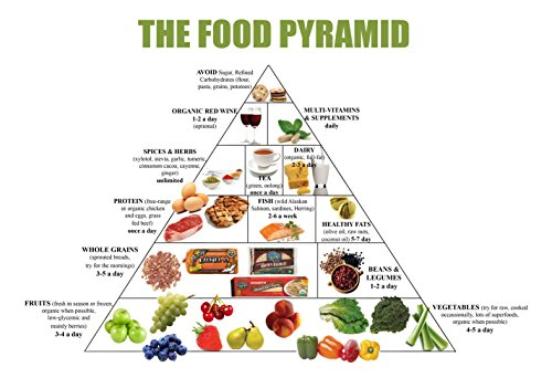 Food Pyramid Healthy Eating Meal and Diet Plan 13x19 - Food Pyramid Poster