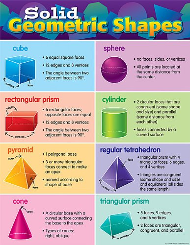 Teacher Created Resources Solid Geometric Shapes Chart ()