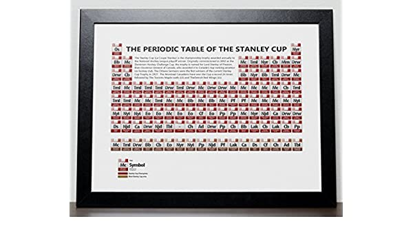 Amazon the periodic table of the stanley cup nhl poster a3 amazon the periodic table of the stanley cup nhl poster a3 size 297cm x 420cm handmade urtaz Images