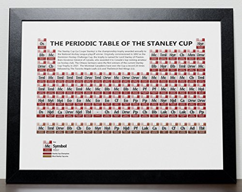 The Periodic Table of The Stanley Cup NHL Poster (A3 size - 29.7cm x -