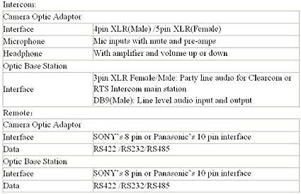 Transwan - Enlaces de fibra óptica traseros para cámara Panasonic ...