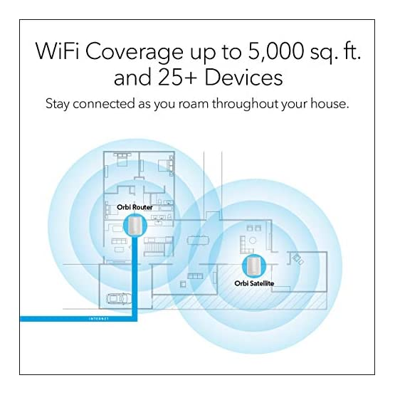 NETGEAR Orbi Tri-band Whole Home Mesh WiFi System with 3Gbps Speed (RBK50) – Router & Extender replacement covers up to… 517hjHSj1bL. SS555