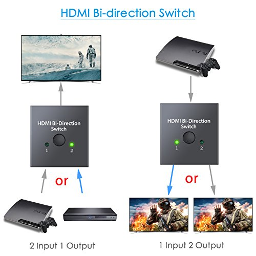ESYNIC 4K HDMI Bi-directional Switch 2X1 or 1X2 HDMI Splitter with 60m HDMI 2.0 Cable Support HDTV Blu-Ray DVD Satellite DVR Xbox PS3 PS4 Fire TV stick Fire TV ROKU Apple TV by eSynic (Image #1)