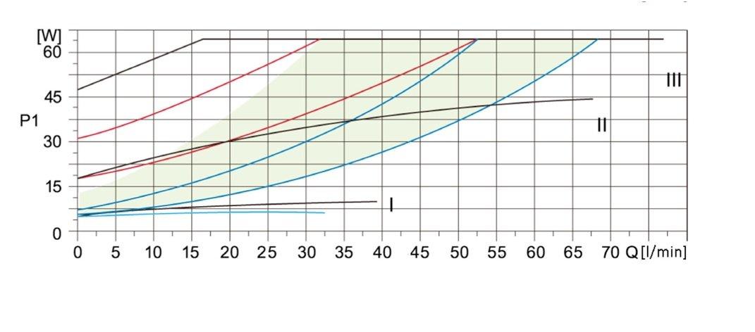 Circulateur /électronique BET 25 80 180 pour chauffage central CLASSE A