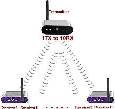 Receptor de visualización Measy AV550-6 inalámbrico AV Sender ...