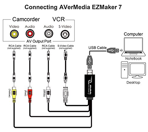 AVerMedia EZMaker 7, Standard Definition USB Video Capture Card, Analog to Digital Recorder, RCA Composite, VHS to DVD, S-Video, Cyberlink Media Suite Included, Win 10/MAC (C039) by AVerMedia (Image #3)