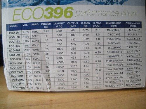 EcoPlus 728310 Eco 396 sumergible Pump 396GPH jardín, césped, mantenimiento: Amazon.es: Jardín
