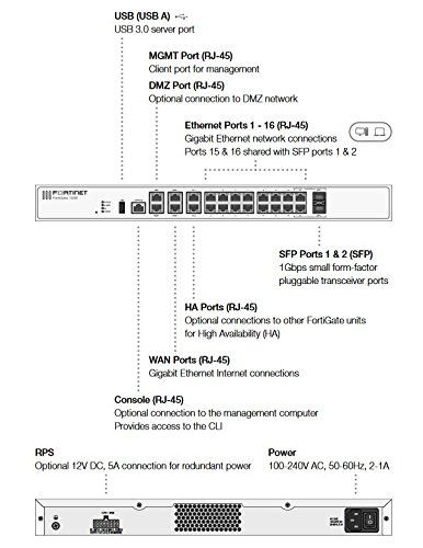 Fortinet | FG-100E-BDL-950-36 | FortiGate-100E Hardware Plus 3 Year 24x7  FortiCare and FortiGuard Unified (UTM) Protection