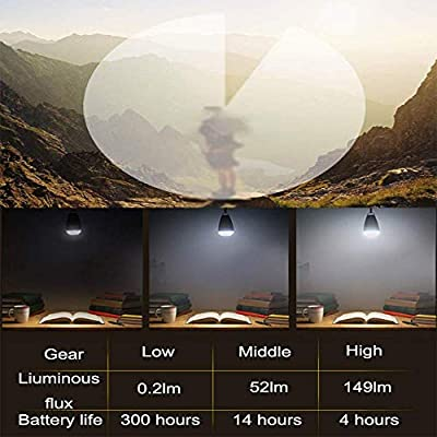SEVEN HITECH Waterproof Tent Light -Camping Lanterns with Remote Control,Outdoor Tent LED Lamp with Mosquito Repellent Green Light Option-USB Rechargeable Ultra Bright Bulb for Tents, Camping or Back