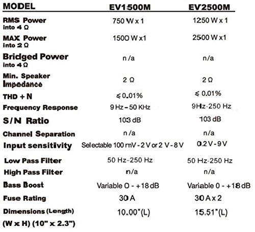 Sound Storm EV1500M Evolution 1500 Watt, 2 Ohm Stable Class A/B, Monoblock, MOSFET Car Amplifier with Remote Subwoofer Control by Sound Storm Laboratories (Image #7)