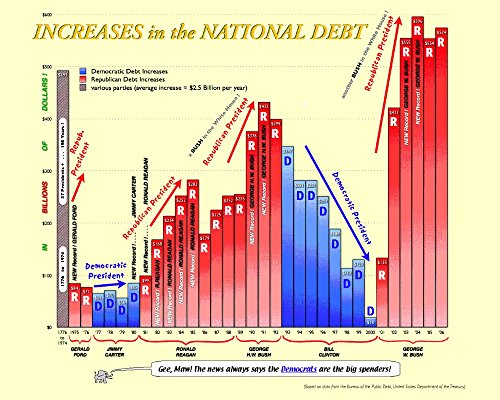 Vinteja charts of - National Debt - A3 Poster Print (Debt Chart compare prices)