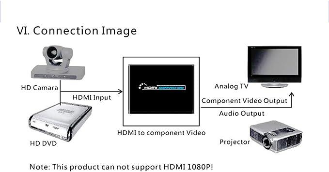 CM Convertidor de HDMI, convertidor de vídeo, HDMI a YPbPr + R/L ...