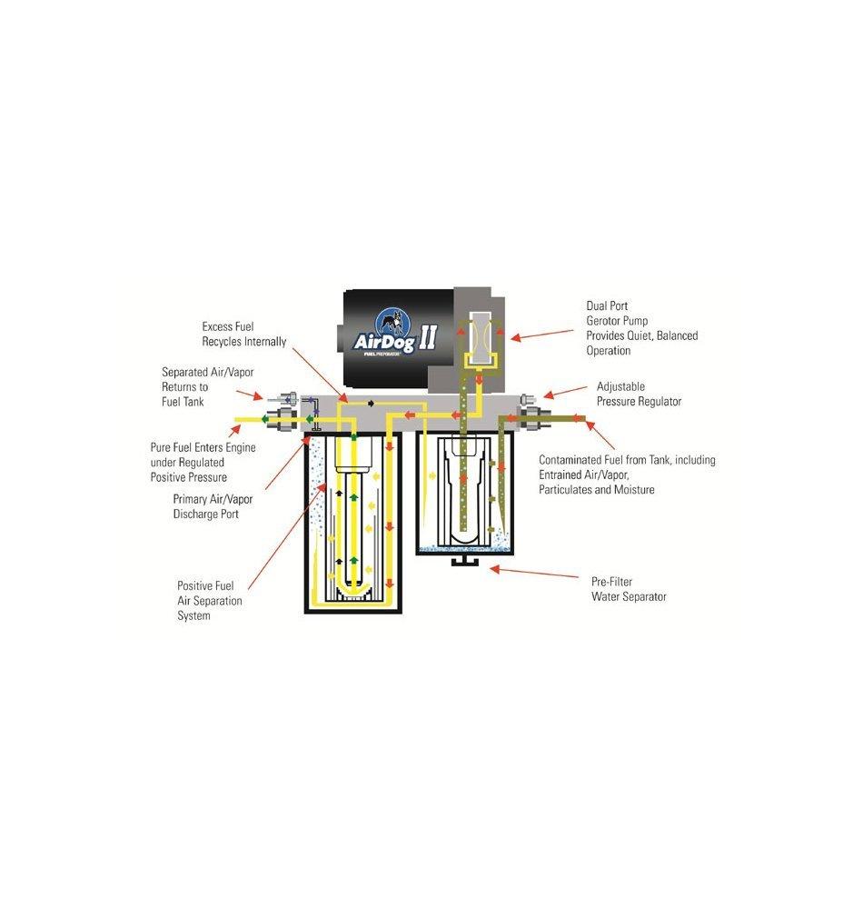 amazon com airdog a4spbc088 fuel air separation system automotive