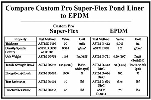 Custom Pro 12.5 Feet x 30 Feet Super-Flex Pond and Water Garden Liner - Black - Compare to EPDM and PVC Liner - Stronger and Easier to Use - Resists Punctures, Tears, UV and Insects - 20 Year Warranty