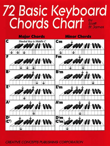72 Basic Keyboard Chords Chart (Poster Piano Chord)