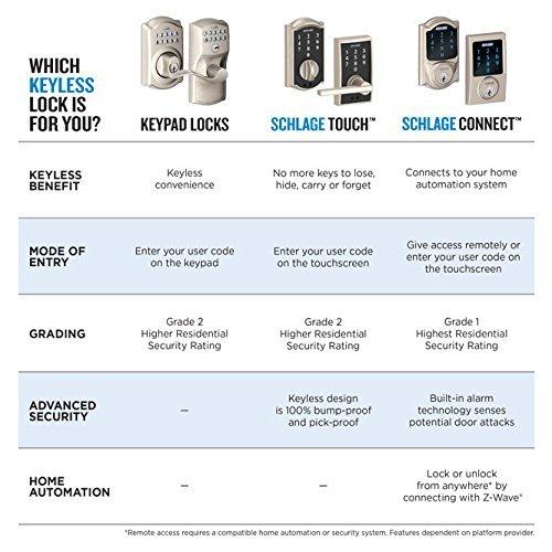 Schlage Touch Keyless Touchscreen Lever Lock FE695 CEN 622 LAT Matte Black