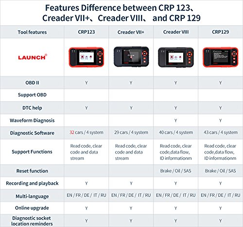 LAUNCH CRP129 OBD2 Scanner for ENG/at/ABS/SRS EPB SAS Oil Service Light Resets OBDII EOBD Auto Engine Code Reader Diagnostic Scan Tool by LAUNCH (Image #8)