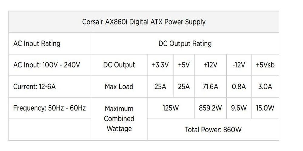 Corsair AXi Series, AX860i, 860 Watt (860W), Fully Modular Digital Power Supply, 80+ Platinum Certified