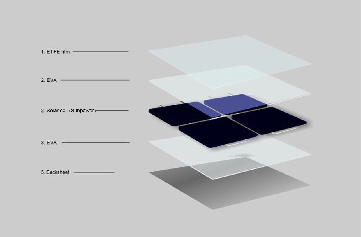 350ae8b2992eb enjoysolar® 130W flexibeles Solarmodul Solarpanel 12V ideal für Caravan  Boot Yacht  Amazon.de  Baumarkt