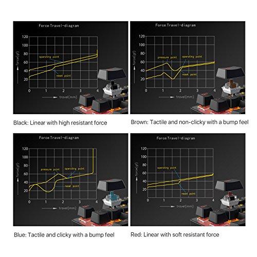 DREVO Tyrfing V2 87Key RGB Backlit Mechanical Gaming Keyboard Tenkeyless Programming Macro Media Control Software Support Outemu Linear Red Switch Black by DREVO (Image #4)