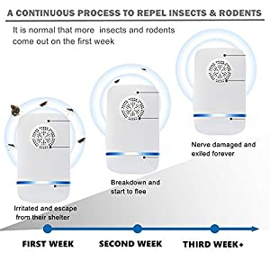 Srocker Ultrasonic Pest Repeller [2018 UPGRADED] Electronic Pest Control Repeller Plug In, Pest Repellent Indoor for Insect, Rat, Ant, Mosquito, Mice, Flea, Fly, Spider, Roach, Rodent (4 Packs)