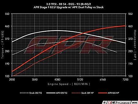 Amazon.com: APR 3.0 TFSI Crank Pulley Upgrade Audi S4/Q5/A6/Q7/SQ5/S5 MS100133: Automotive