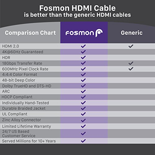 HDMI Cable 15FT, Fosmon CL3 Rated (In-Wall Installation) 4K Latest Standard 2.0 UL Listed Supports 2160p 3D 18Gbps ARC HDR UHD 1080p, Nylon Braided with 24K Gold Plated Connectors