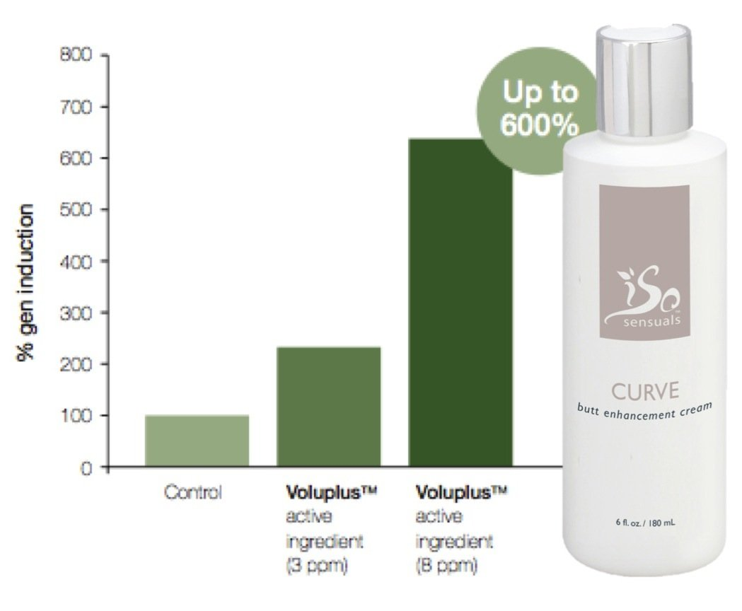 IsoSensuals CURVE | Butt Enhancement Cream - 1 Bottle | 2 Month Supply by IsoSensuals (Image #5)