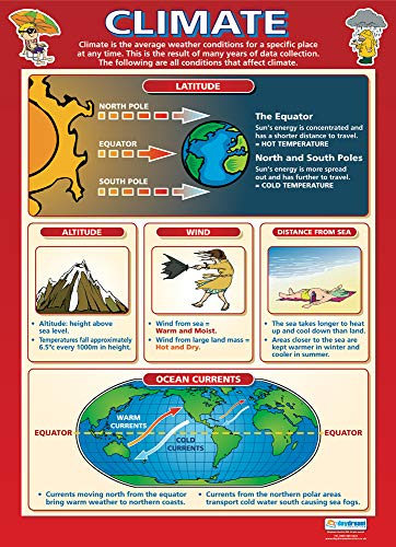 Climate | Geography Posters | Laminated Gloss Paper Measuring 33