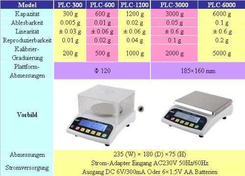 Granularidad 3000 g 0,05 g B/áscula de precisi/ón Peso m/áximo G/&G