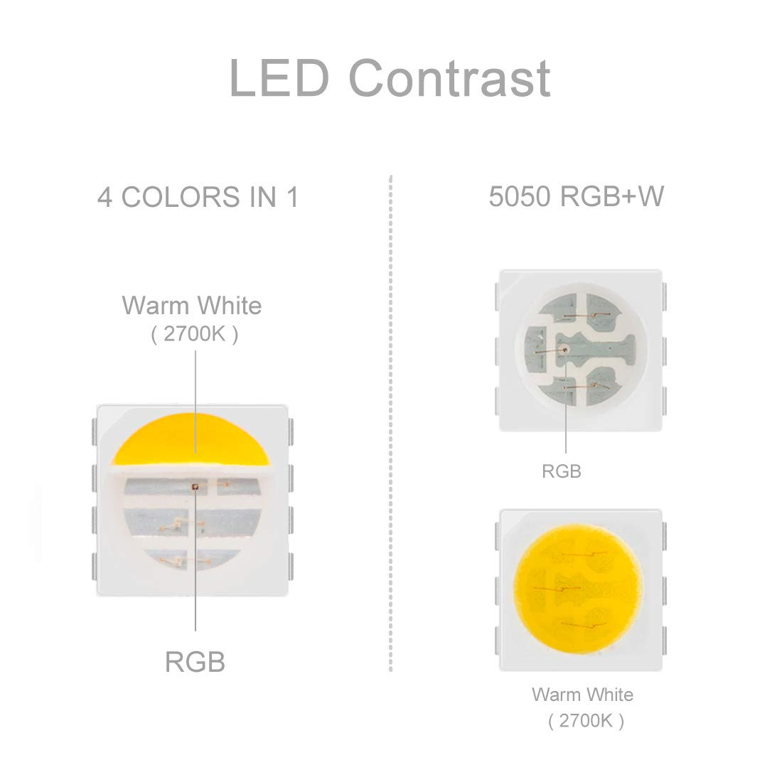 amazon com btf lighting 16 4ft 5m 5050 rgbww 4 in 1 rgb warm whtie stri mixed color 60leds m ip30 non waterproof 300leds ribbon lamps multi colored led