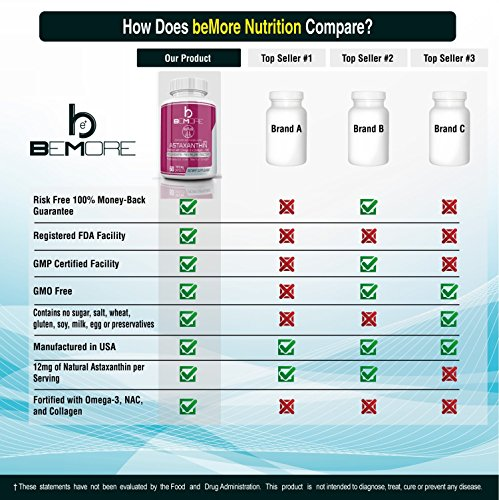 Astaxanthin PRO, Astaxanthin Pills Rejuvenate & Revitalize Your Body The ONLY Astaxanthin Supplement with Type-II Collagen Krill Oil Omega-3 & NAC for Anti-Oxidant Anti-Inflammation Power 60 Capsules by BE+ (Image #2)