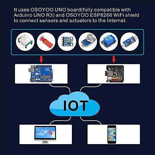 OSOYOO WiFi Internet of Things Learning Kit for Arduino UNO| Include ESP8266 WiFi Shiled |Remote Controlled App|Smart IOT Mechanical DIY Coding for Kids Teens Adults Programming Learning How to Code