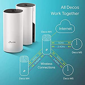 TP-Link Deco Whole Home Mesh WiFi System – Up to 5,500 Sq. Ft. Coverage,WiFi Router/WiFi Extender Replacement, AC1200…