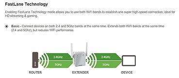 NETGEAR 2 4ghz wifi:Read 242 customer images Reviews