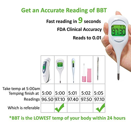 Basal Thermometer and 50 Ovulation (LH) Test Strips for TTC Women to Catch Perfect Ovulation and Get Pregnant Naturally by Wagen (Image #3)