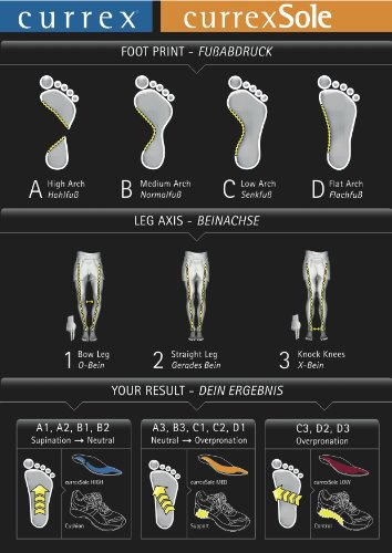 RunFree Insoles - Europe's Leading Insoles for Running & Walking, by currexSole (Footdisc) by currexSole (Image #6)