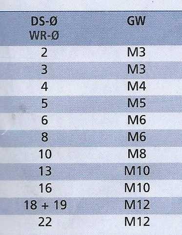 Edelstahl Bügelklemme, Drahtseilklemme 2mm - 22mm (für ...