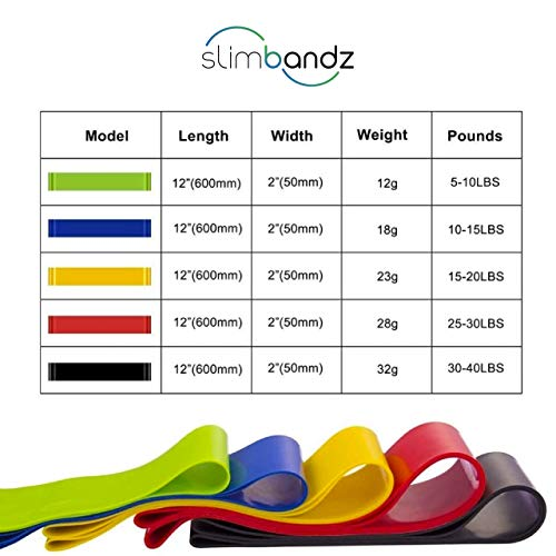 Slimbandz Resistance Loops 5 Piece Set | Resistance Bands Home Workout for Legs, Butt, Core, Arms | Great for Physical Therapy, Rehab, Stretching, Home Fitness, Yoga