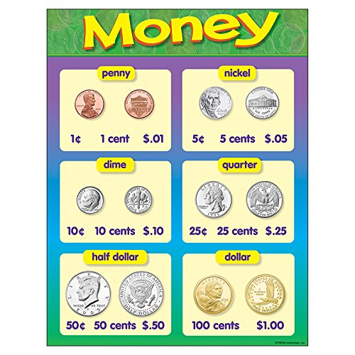 TREND enterprises, Inc. Money Learning Chart, 17