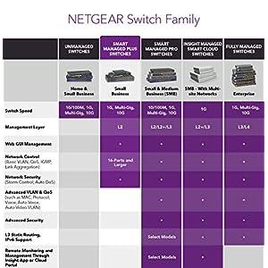 NETGEAR 5-Port Gigabit Ethernet Smart Managed Plus Switch (GS105Ev2) - Desktop, and ProSAFE Lifetime Protection