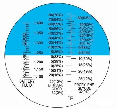 Ade Advanced Optics Anti-F Fahrenheit ATC Glycol Antifreeze/Battery Fluid Refractometer