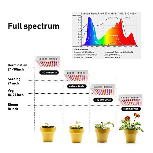 Led Grow Light Aogled,Full Spectrum Plant Light,Replace Traditional 600W 800W HPS/MH Lamp,Growing Lamp for Indoor Plants Hydroponic Greenhouse