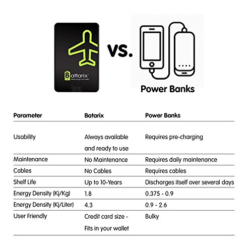 Battarix lightweight SOS Emergency effective Battery Charger Disposable power Bank For Any Android Smartphone Thin and easily lightweight Gadget 750 mAh 1 Pk indoor Batteries